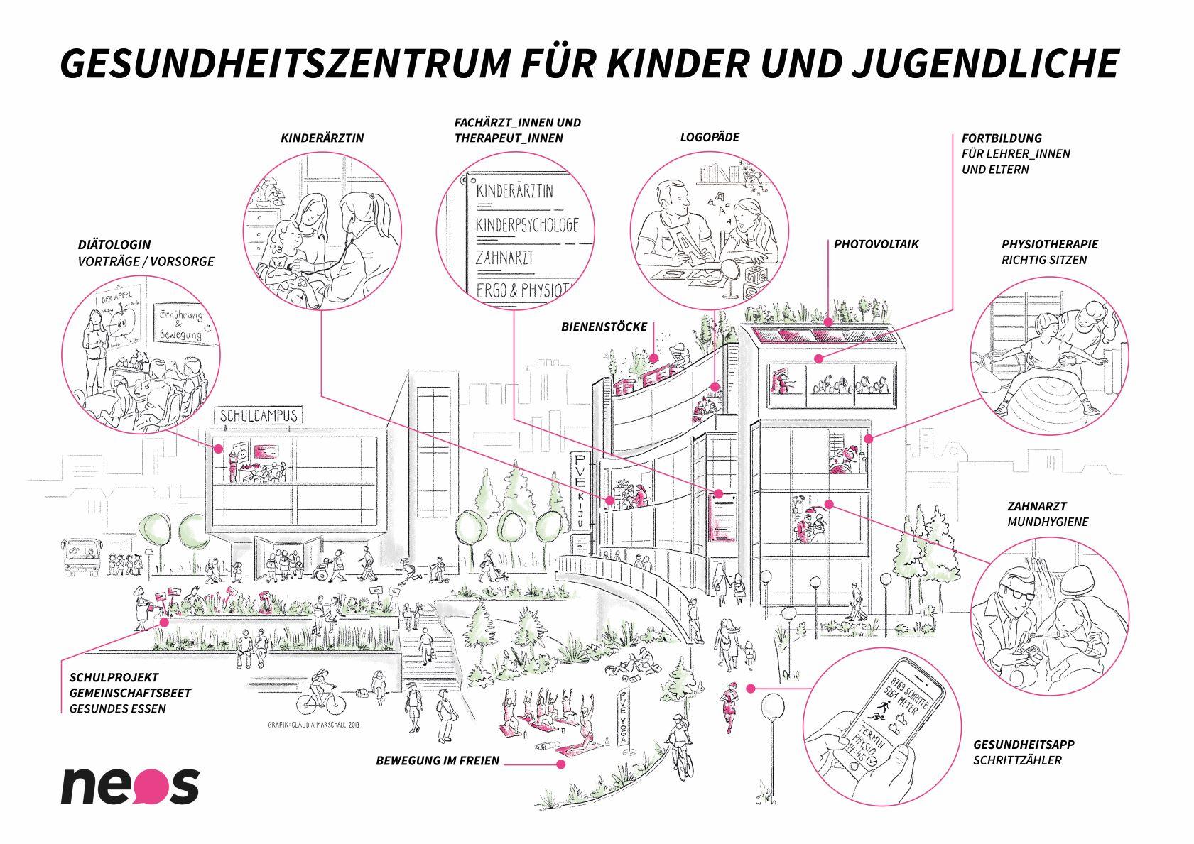 Graphik: Claudia Marschall, Copyright: NEOS Wien
